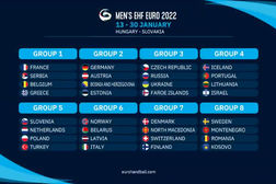 Loting EK handbal 2022